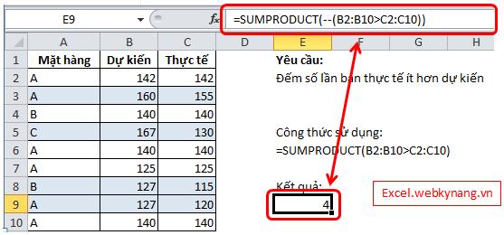 Sử dụng hàm sumproduct để đếm với 1 điều kiện